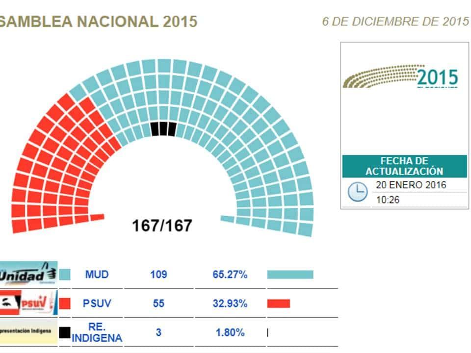 venezuela - Elecciones en Venezuela (ACTUALIZADO) - Página 6 Presentaci%C3%B3n1