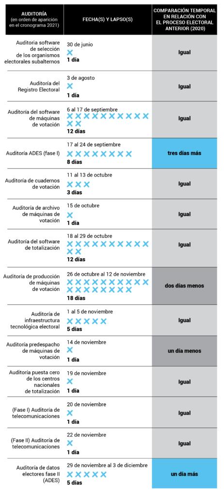 Auditorías 2021 OEV